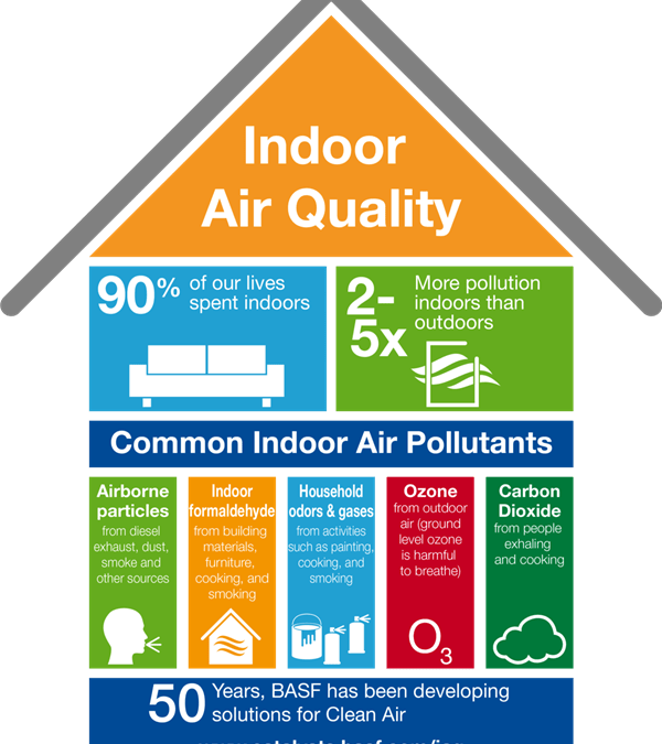 Round-Up: Indoor Air Quality Blog Posts