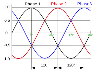 What's the Difference Between Single Phase and Three Phase Generators?