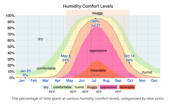 Feeling Sticky? Causes and Solutions for Indoor Humidity Problems